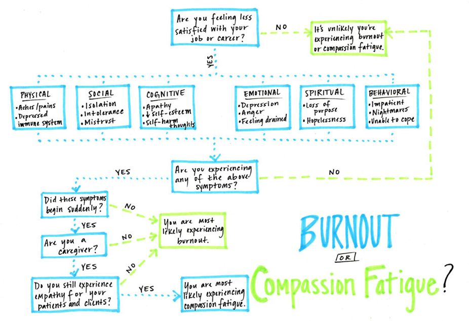 Compassion fatigue vs burnout